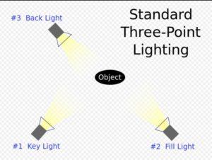 3 point lighting system