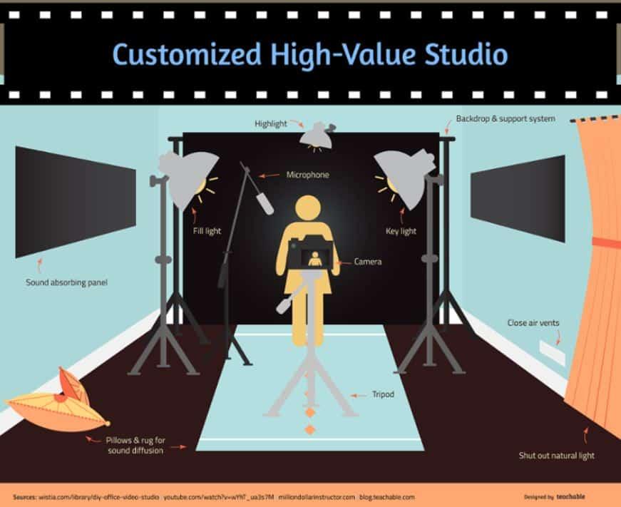home video studio layout setup