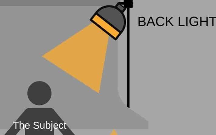 backlight-3-point-lighting-back-light