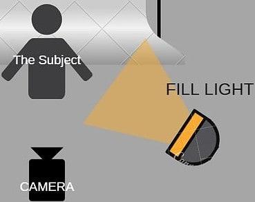 fill-light-3-point-lighting