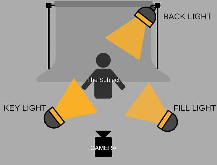 what-is-a-3-point-lighting-system